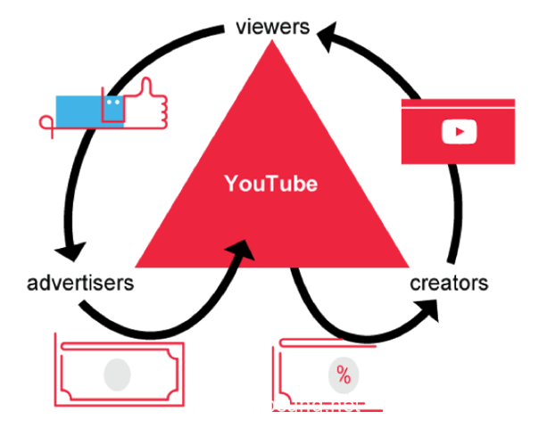 cach tien tien youtube
