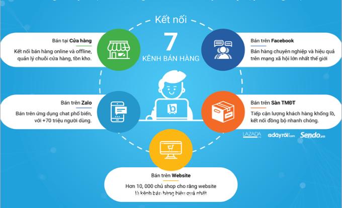 cac kenh ban hang online
